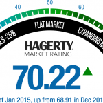 Hagerty Market Rating Gauge