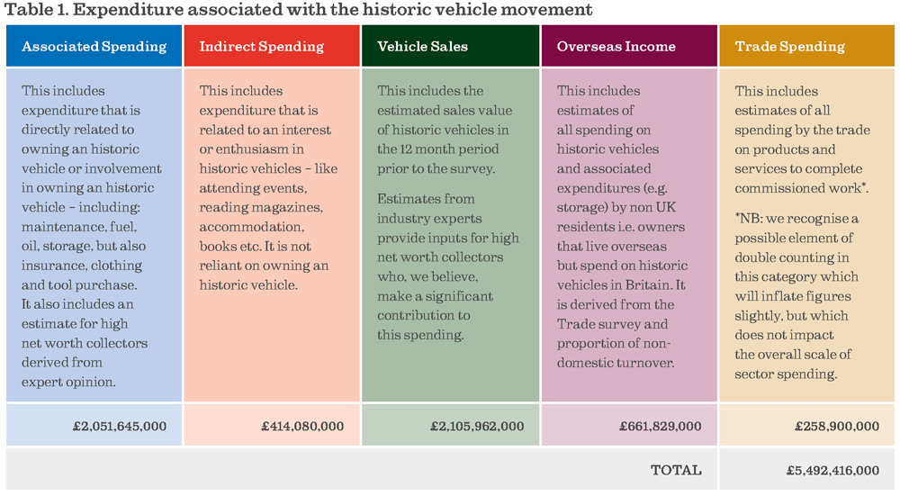 Historic vehicle expenditure UK 2016