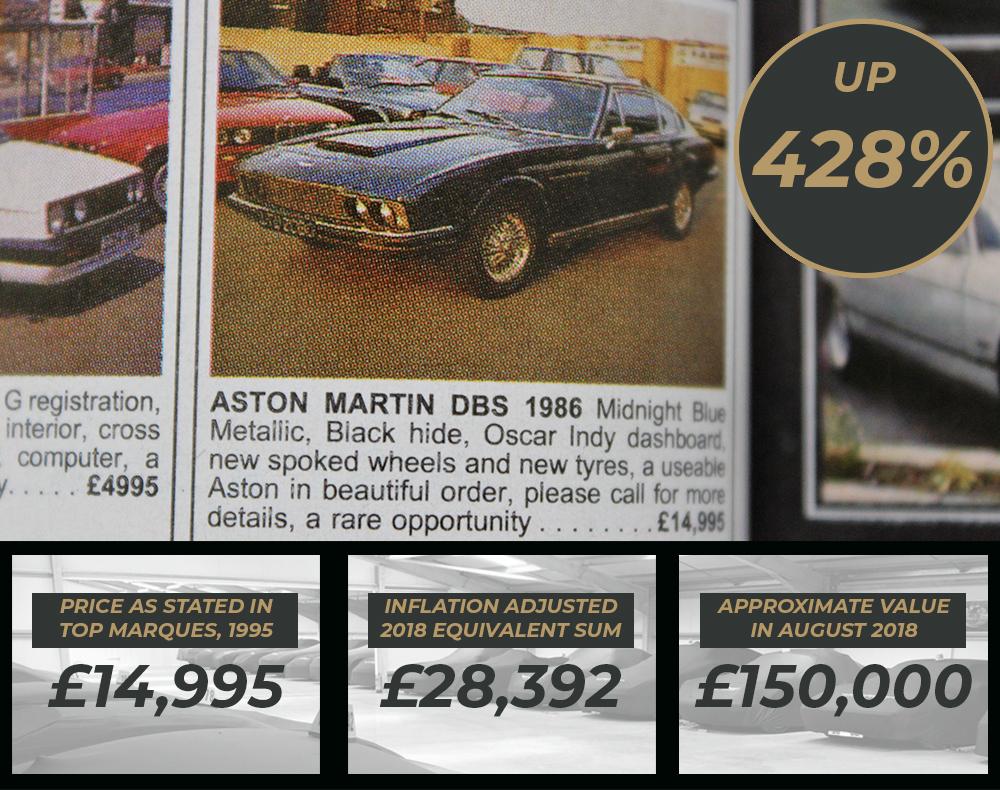 Aston Martin Values Through Time - Aston Martin DBS