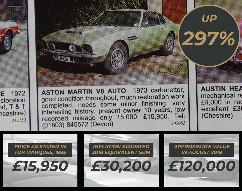 Aston Martin Values Through Time - 1973 V8 Auto