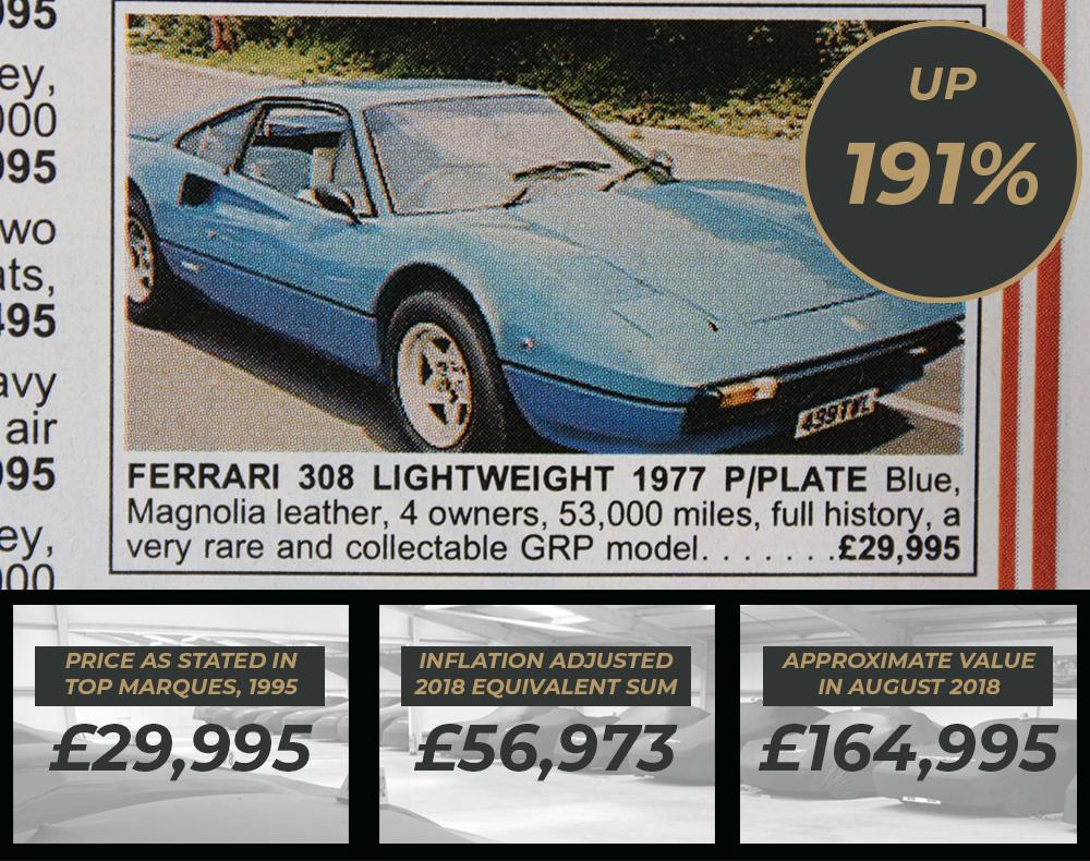 Ferrari values - Ferrari 308 Veterosina Values 1995 to 2018