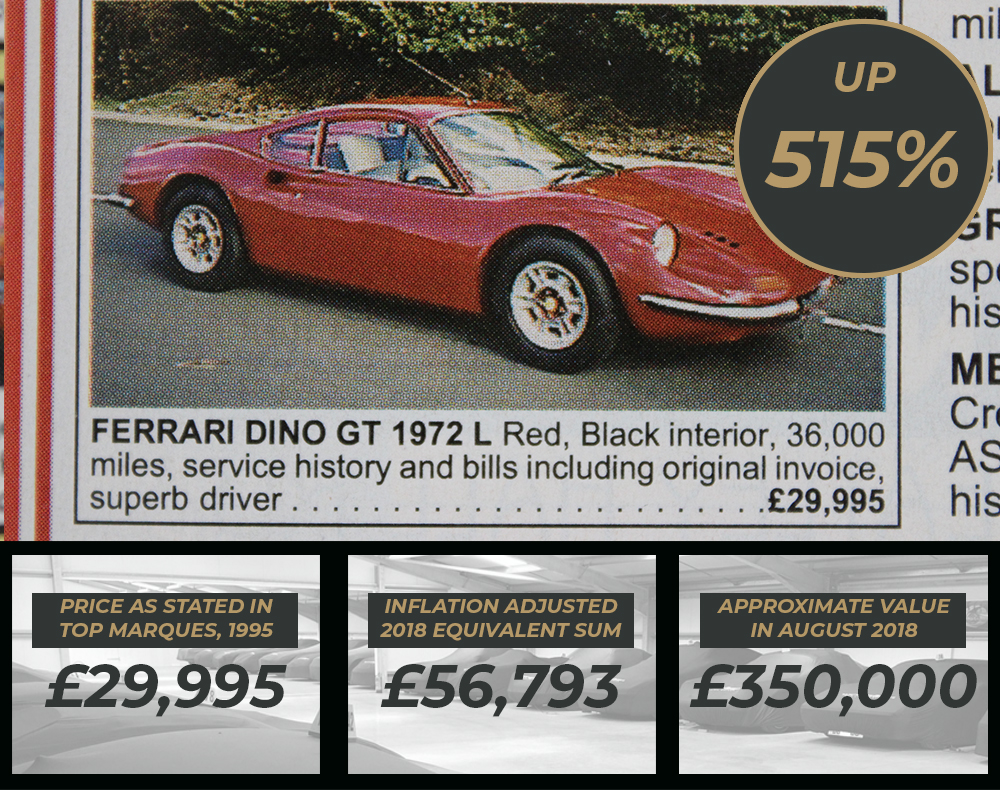 Ferrari values - Ferrari Dino 246 Values 1995 to 2018