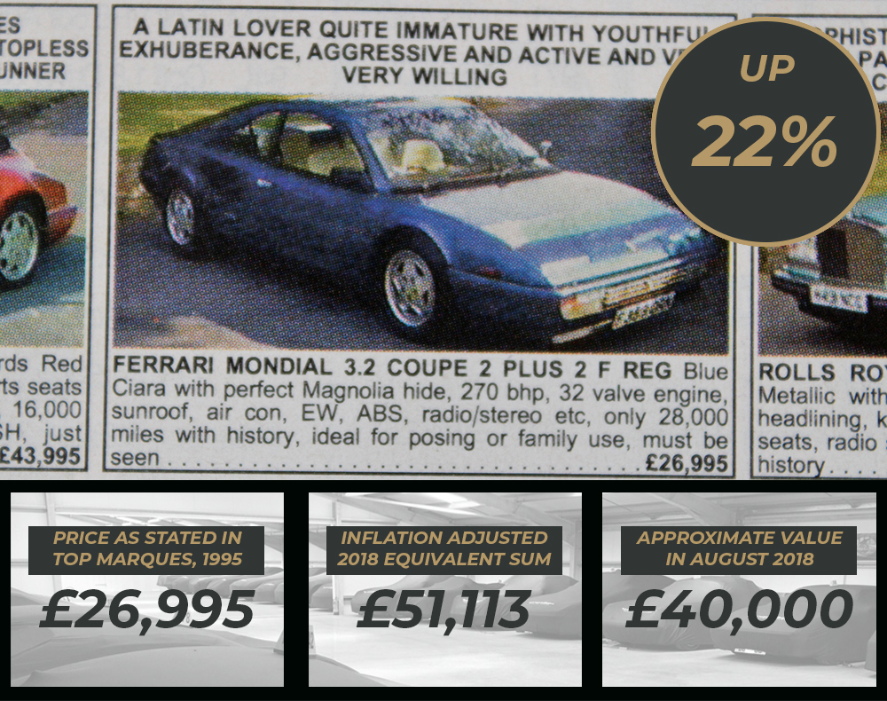 Ferrari values - Ferrari Mondial Values 1995 to 2018