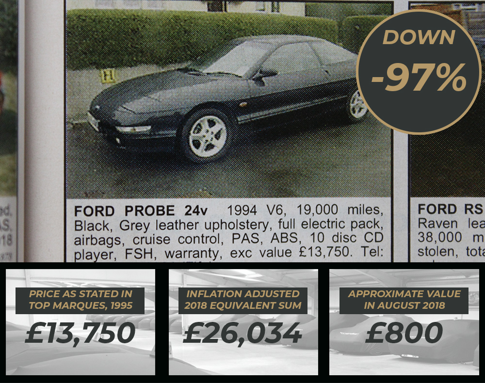 Classic Ford values Ford Probe Values as found in Top Marques 1995