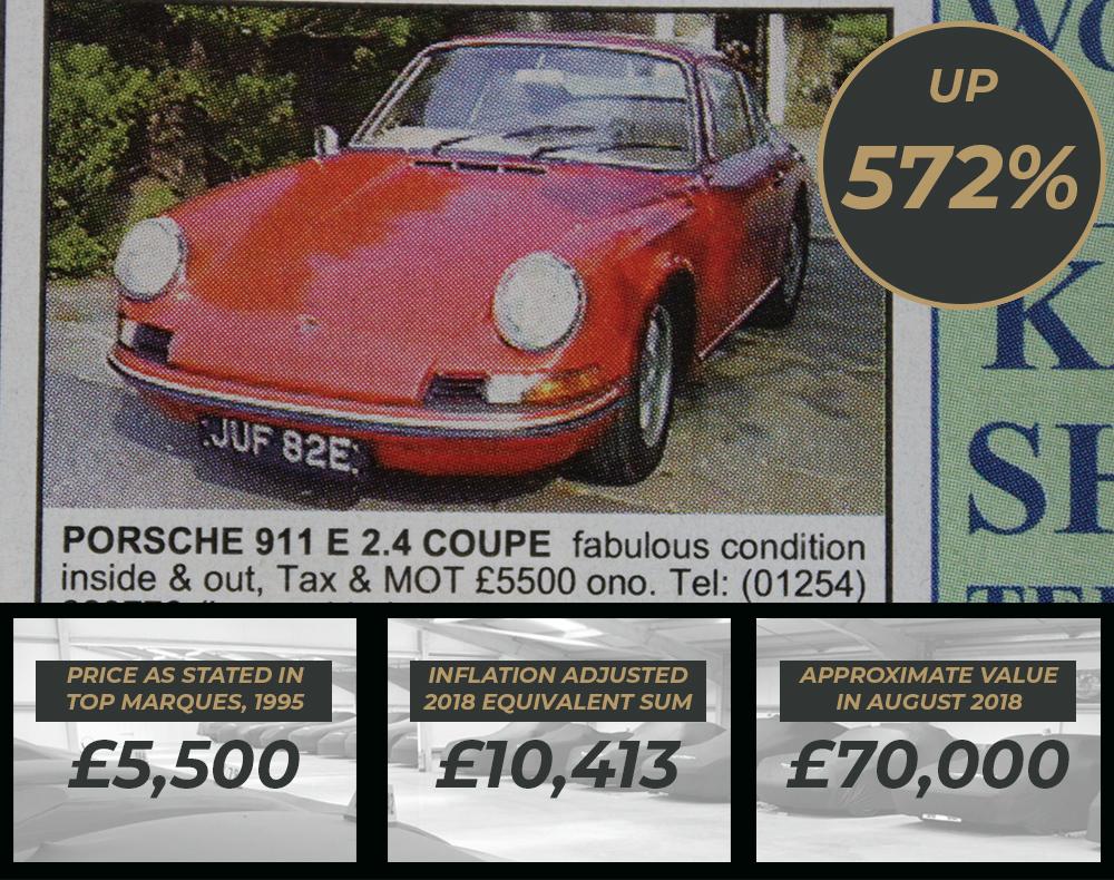 Porsche Values - Porsche 911E found in Top Marques Magazine Sept 1995