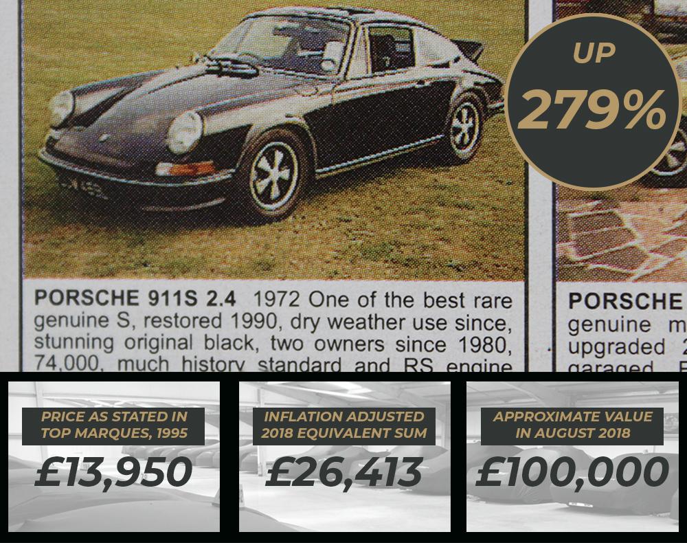 Porsche Values - Porsche 911S 2.4 found in Top Marques Magazine Sept 1995