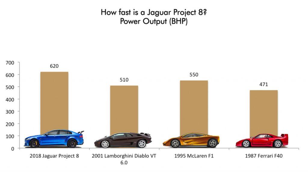 How fast is a Jaguar Project 8? Horsepower